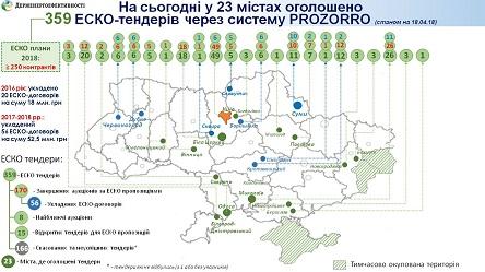 Картинки по запросу За тиждень три українські міста відкрили інвесторам можливості для запровадження 80 ЕСКО-проектів у бюджетній сфері!